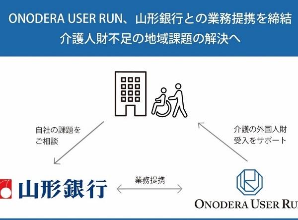 【Press Release】ONODERA USER RUN、山形銀行との業務提携を締結