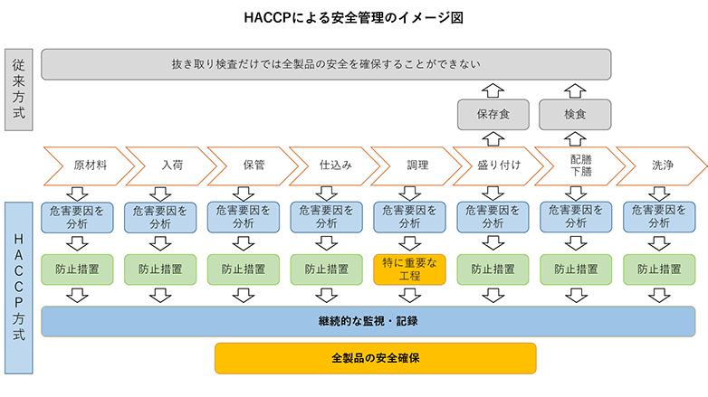 HACCPによる安全管理のイメージ図